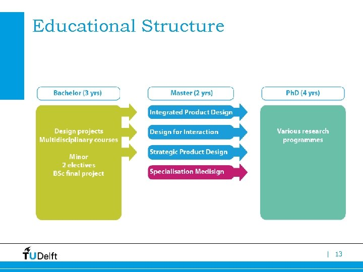 Educational Structure | 13