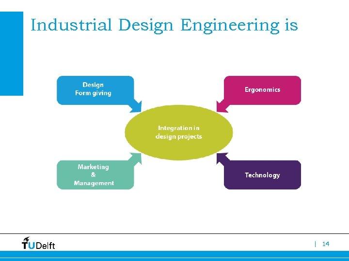 Industrial Design Engineering is | 14