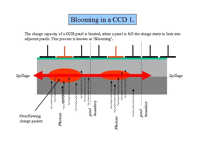 Blooming in a CCD 1. The charge capacity of a CCD pixel is limited,