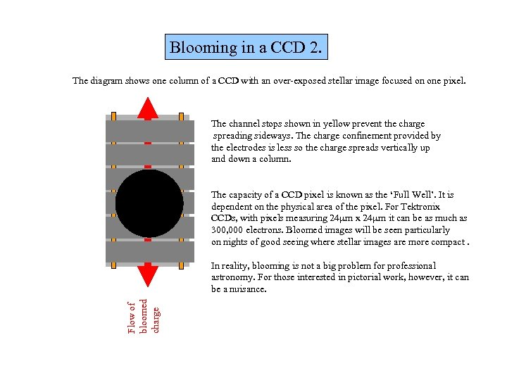 Blooming in a CCD 2. The diagram shows one column of a CCD with