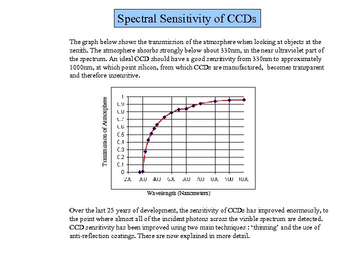 Spectral Sensitivity of CCDs Transmission of Atmosphere The graph below shows the transmission of