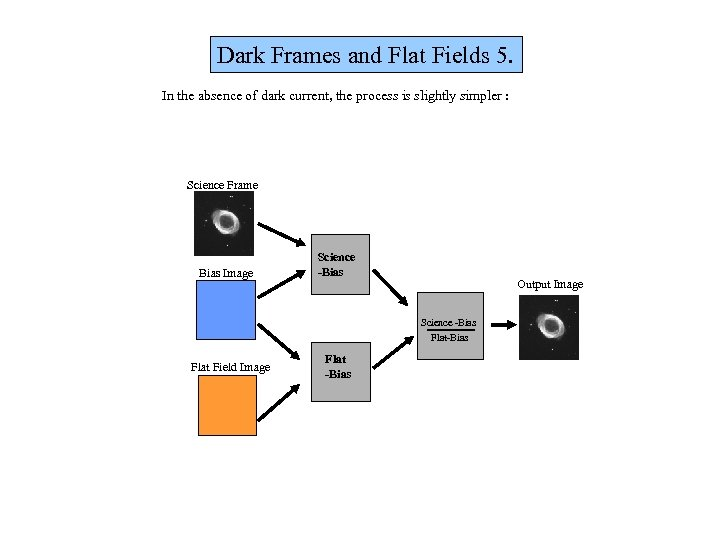 Dark Frames and Flat Fields 5. In the absence of dark current, the process