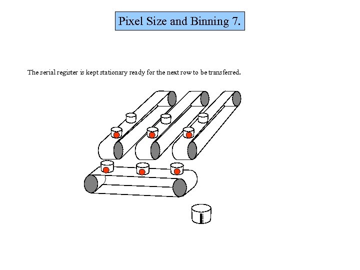 Pixel Size and Binning 7. The serial register is kept stationary ready for the