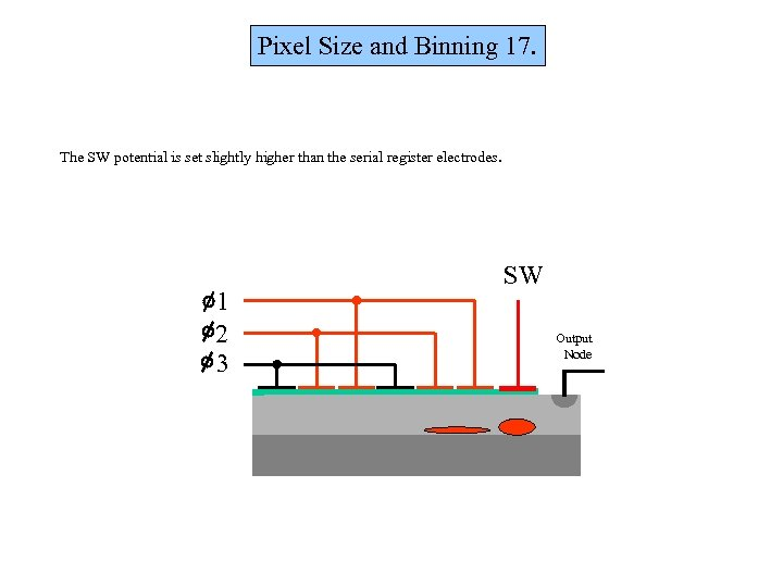 Pixel Size and Binning 17. The SW potential is set slightly higher than the