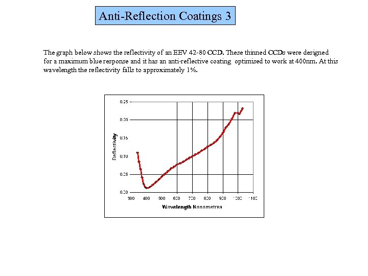 Anti-Reflection Coatings 3 The graph below shows the reflectivity of an EEV 42 -80
