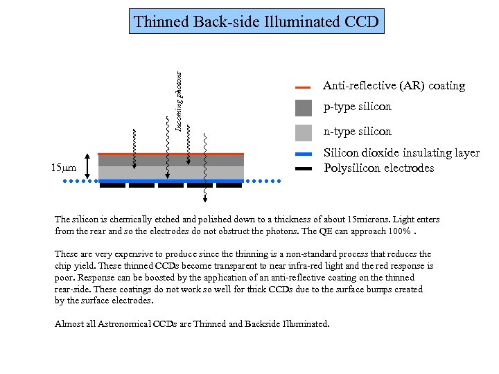Incoming photons Thinned Back-side Illuminated CCD 15 mm Anti-reflective (AR) coating p-type silicon n-type