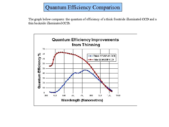 Quantum Efficiency Comparison The graph below compares the quantum of efficiency of a thick