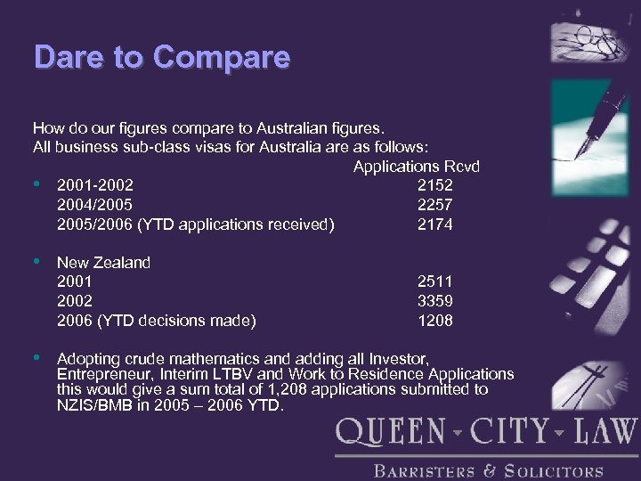 Dare to Compare How do our figures compare to Australian figures. All business sub-class