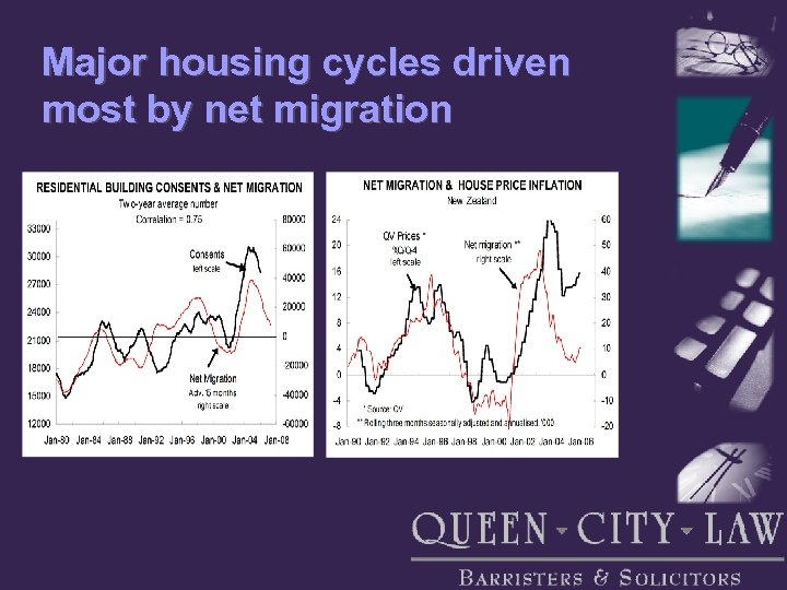 Major housing cycles driven most by net migration