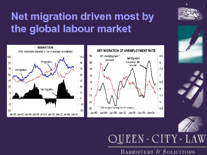 Net migration driven most by the global labour market