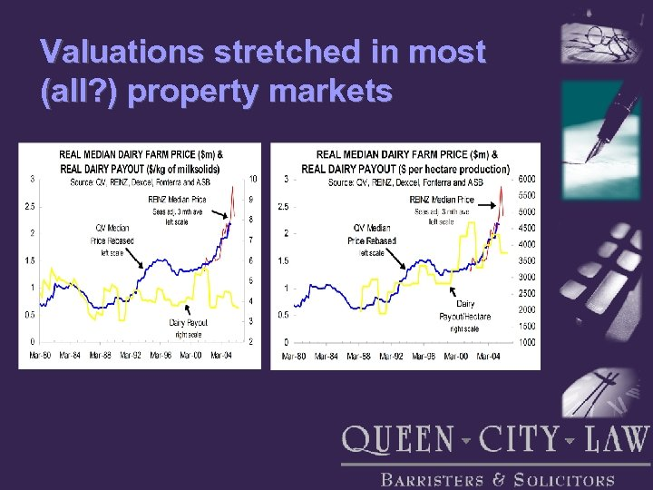 Valuations stretched in most (all? ) property markets