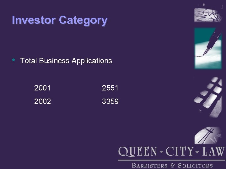 Investor Category • Total Business Applications 2001 2551 2002 3359