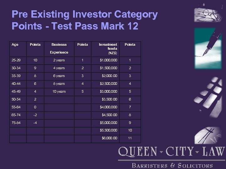 Pre Existing Investor Category Points - Test Pass Mark 12 Age Points Business Points