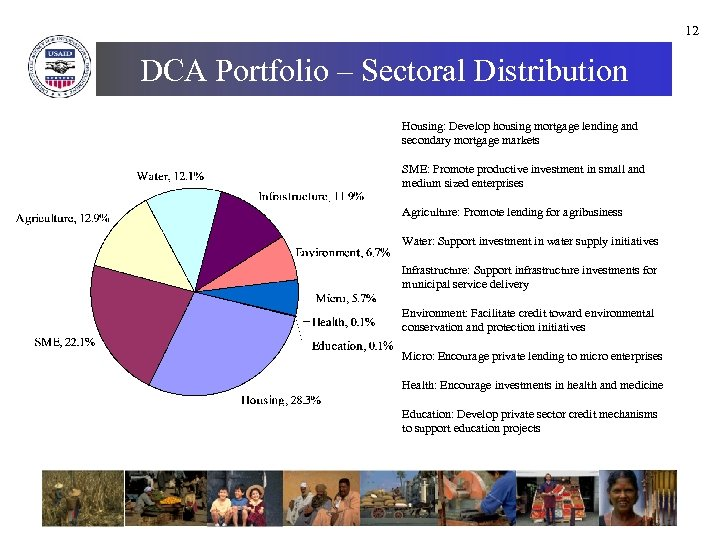 12 DCA Portfolio – Sectoral Distribution Housing: Develop housing mortgage lending and secondary mortgage