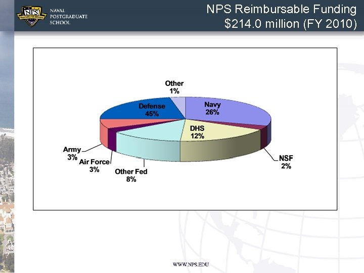 NPS Reimbursable Funding $214. 0 million (FY 2010)
