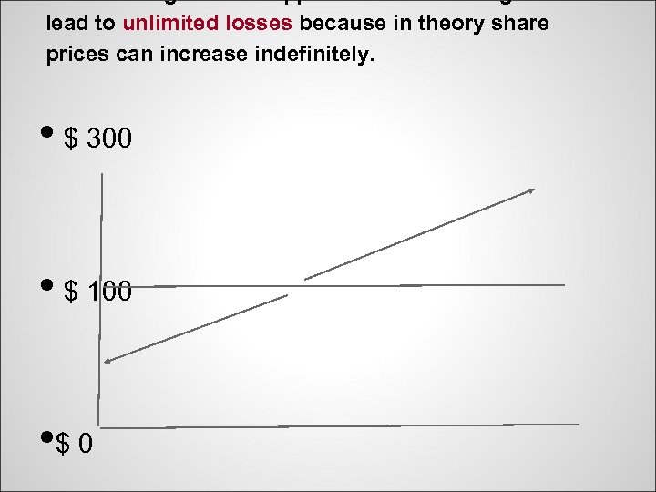 Short selling- a basic approach- short selling can lead to unlimited losses because in