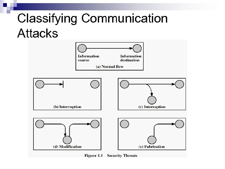 Classifying Communication Attacks