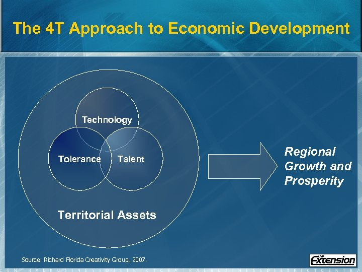 The 4 T Approach to Economic Development Technology Tolerance Talent Territorial Assets Source: Richard