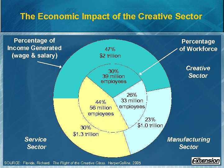 The Economic Impact of the Creative Sector Percentage of Income Generated (wage & salary)