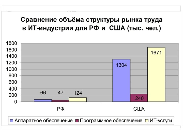 Русскоязычные ресурсы по теме в Интернете 1. Информационная культура выпускника школы: итоги одного исследования