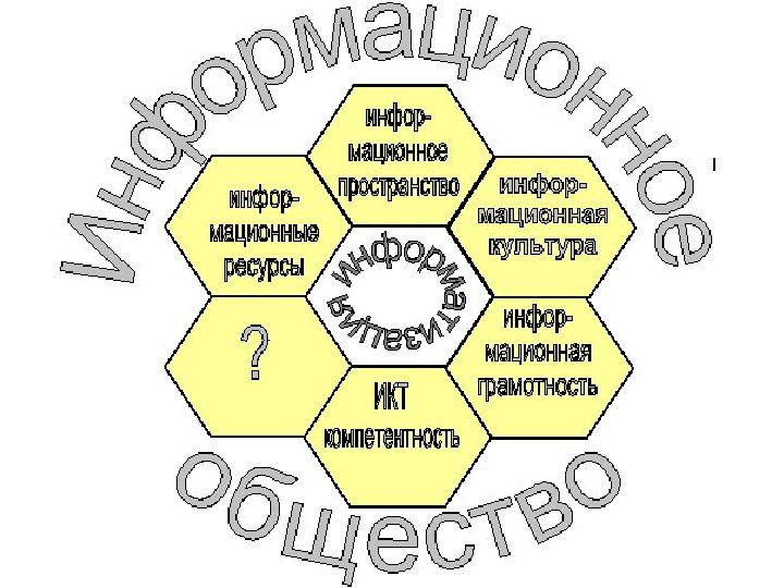 """ИКТ-компетентность школьников в рамках проекта """"Информатизация системы образования"""", проводимого Правительством Российской Федерации, определяется как"""