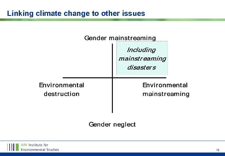 Linking climate change to other issues 15