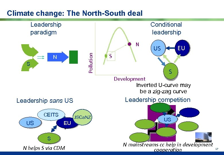 Climate change: The North-South deal Conditional leadership Leadership paradigm Pollution N N S EU