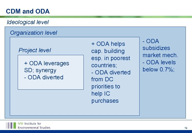 CDM and ODA Ideological level Organization level Project level + ODA leverages SD; synergy