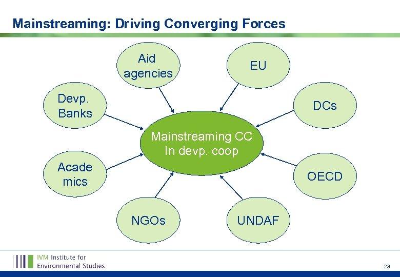 Mainstreaming: Driving Converging Forces Aid agencies EU Devp. Banks DCs Mainstreaming CC In devp.