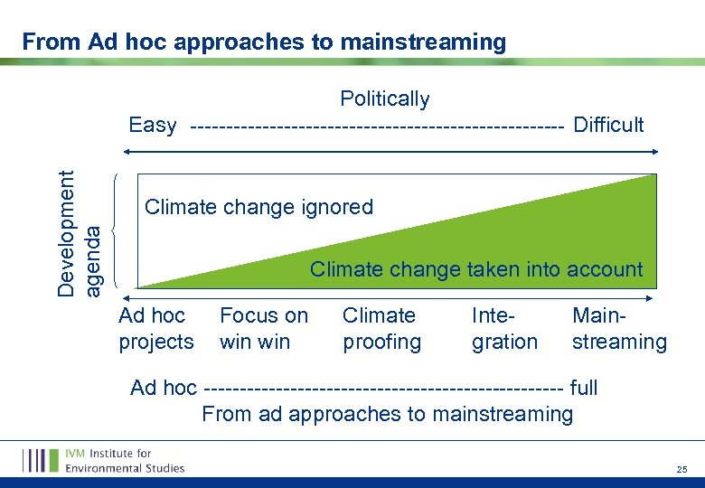 From Ad hoc approaches to mainstreaming Development agenda Politically Easy -------------------------- Difficult Climate change
