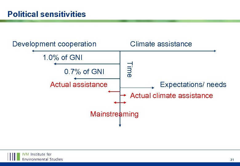 Political sensitivities Development cooperation 0. 7% of GNI Actual assistance Time 1. 0% of