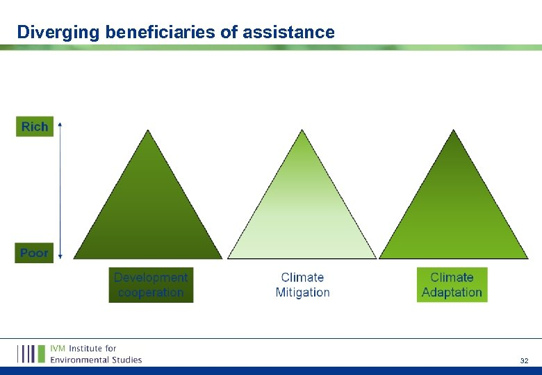 Diverging beneficiaries of assistance 32