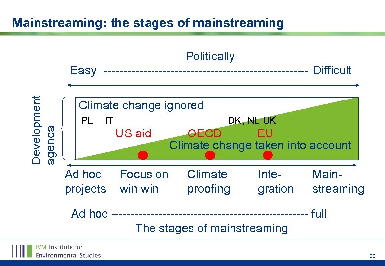 Mainstreaming: the stages of mainstreaming Development agenda Politically Easy -------------------------- Difficult Climate change ignored