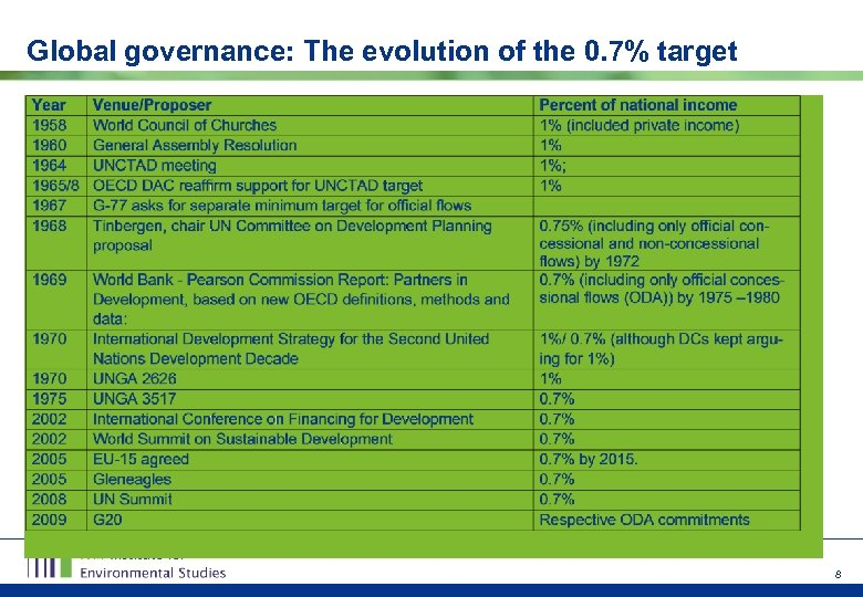 Global governance: The evolution of the 0. 7% target 8