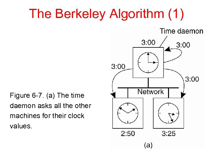The Berkeley Algorithm (1) Figure 6 -7. (a) The time daemon asks all the