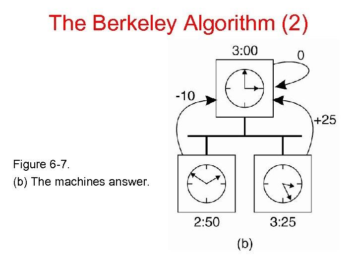The Berkeley Algorithm (2) Figure 6 -7. (b) The machines answer.