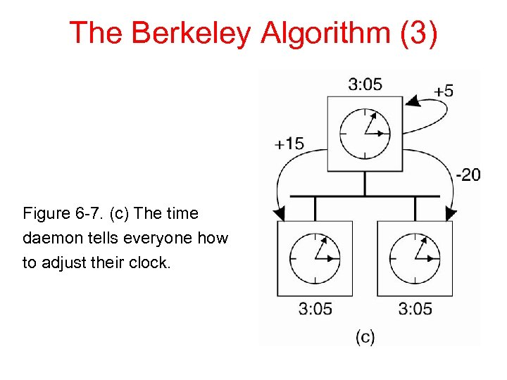 The Berkeley Algorithm (3) Figure 6 -7. (c) The time daemon tells everyone how