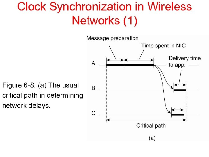 Clock Synchronization in Wireless Networks (1) Figure 6 -8. (a) The usual critical path