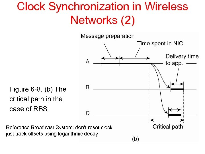 Clock Synchronization in Wireless Networks (2) Figure 6 -8. (b) The critical path in