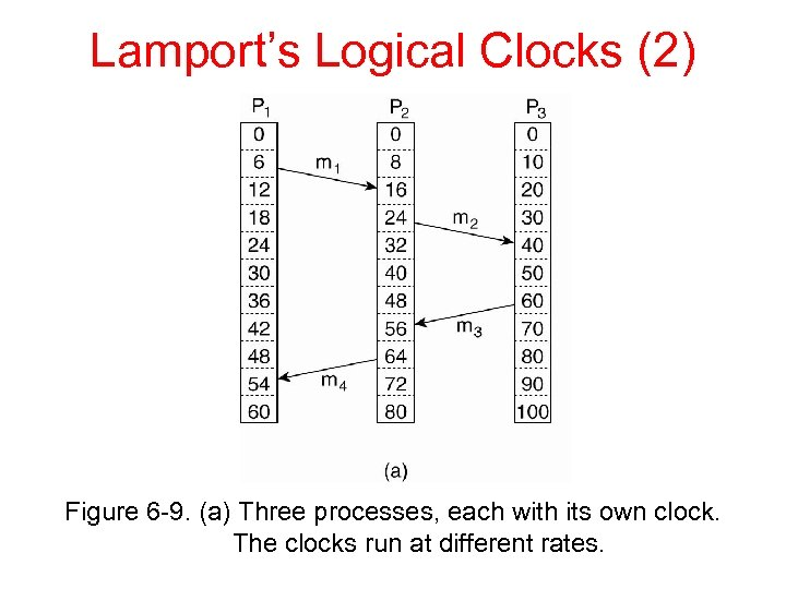Lamport's Logical Clocks (2) Figure 6 -9. (a) Three processes, each with its own