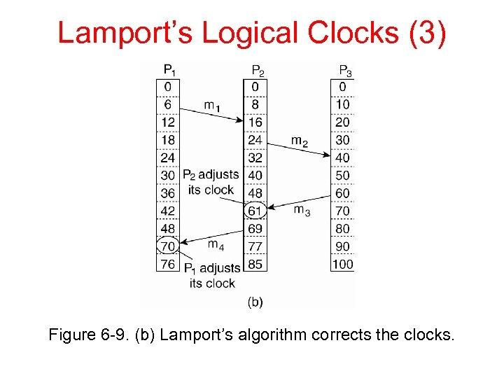 Lamport's Logical Clocks (3) Figure 6 -9. (b) Lamport's algorithm corrects the clocks.