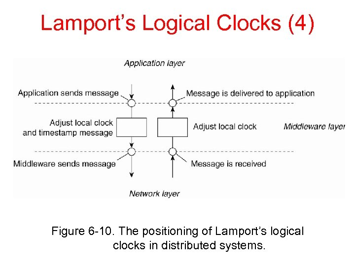 Lamport's Logical Clocks (4) Figure 6 -10. The positioning of Lamport's logical clocks in