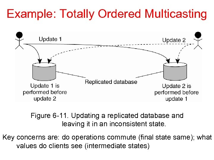 Example: Totally Ordered Multicasting Figure 6 -11. Updating a replicated database and leaving it