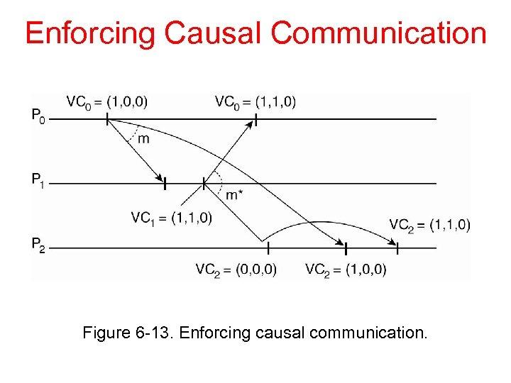 Enforcing Causal Communication Figure 6 -13. Enforcing causal communication.