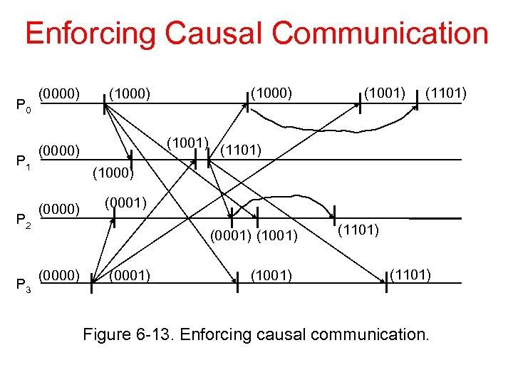 Enforcing Causal Communication P 0 P 1 P 2 P 3 (0000) (1000) (1001)