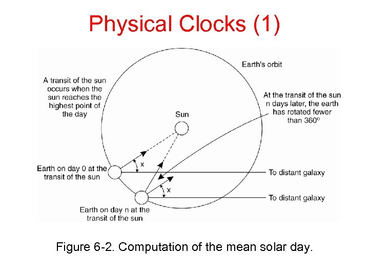 Physical Clocks (1) Figure 6 -2. Computation of the mean solar day.