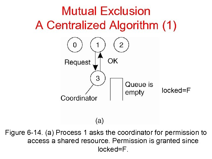Mutual Exclusion A Centralized Algorithm (1) locked=F Figure 6 -14. (a) Process 1 asks
