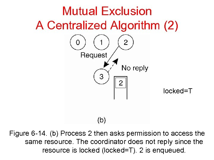 Mutual Exclusion A Centralized Algorithm (2) locked=T Figure 6 -14. (b) Process 2 then