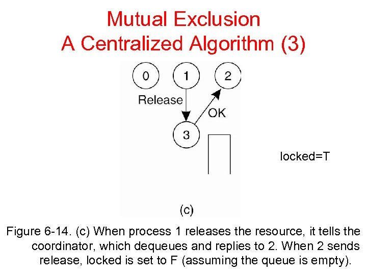 Mutual Exclusion A Centralized Algorithm (3) locked=T Figure 6 -14. (c) When process 1