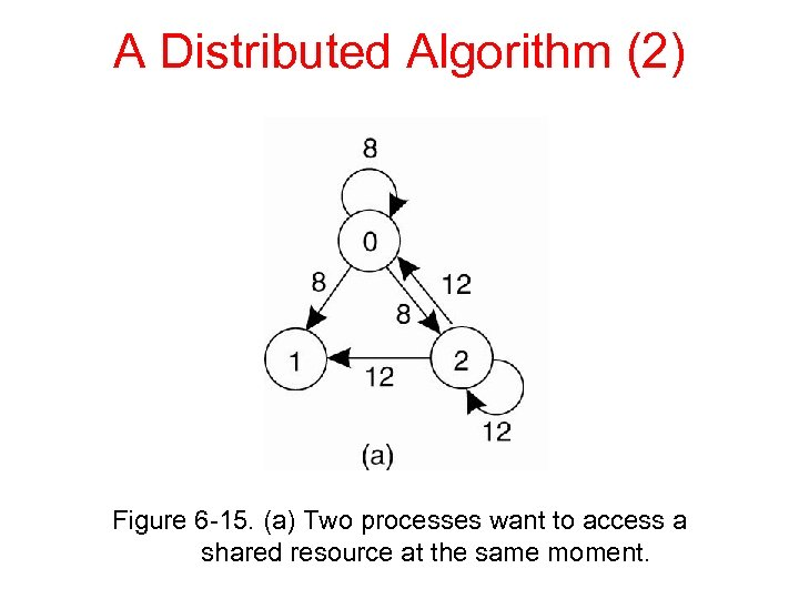 A Distributed Algorithm (2) Figure 6 -15. (a) Two processes want to access a